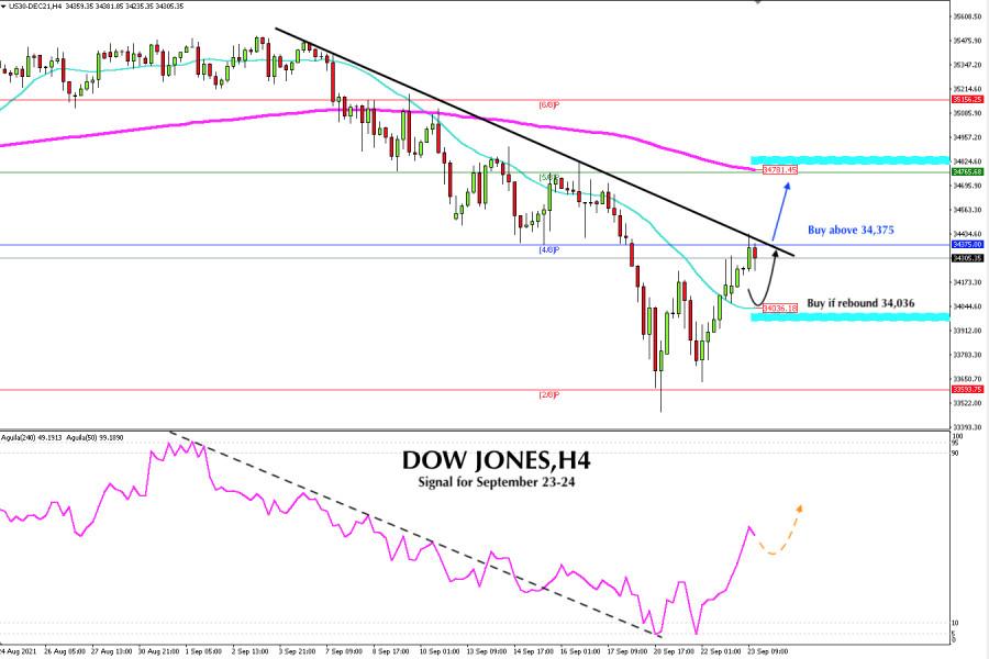 Trading Signal for DOW JONES 30, #INDU, for September 23 - 24, 2021: Buy if breaks 34,375 (bearish channel)