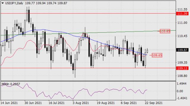 23 सितंबर, 2021 को USD/JPY के लिए पूर्वानुमान