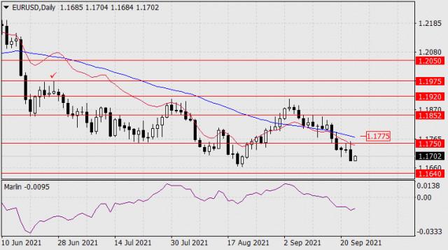 Forecast for EUR/USD on September 23, 2021