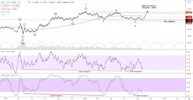Elliott wave analysis of EUR/USD for September 23, 2021