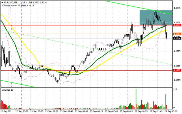 EUR/USD: plan para la sesión estadounidense del 23 de septiembre (análisis de las operaciones de la mañana). Los alcistas del euro intentan recuperar el descenso de ayer. El...