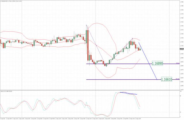 EUR/USD analysis for September 23, 2021