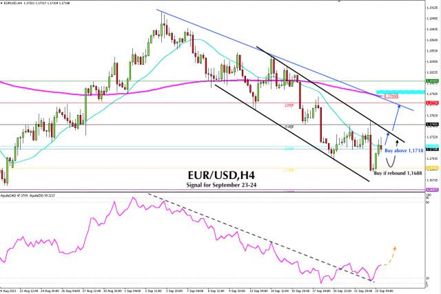 Trading Signal for EUR/USD for September 23 - 24, 2021: Buy above 1.1718 (SMA 21/ 0/8)