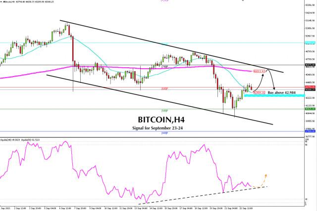Señal de negociación del Bitcoin, BTC, para el 23 y 24 de septiembre de 2021: Compre por encima de $ 42,984 (SMA 21)