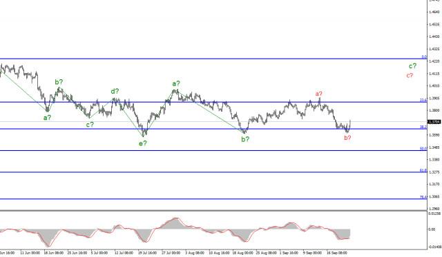 Анализ GBP/USD. 23 сентября. Последний шанс для британца