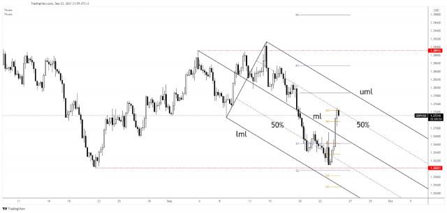 Pasangan mata wang GBP/USD menemui tahap rintangan sementara