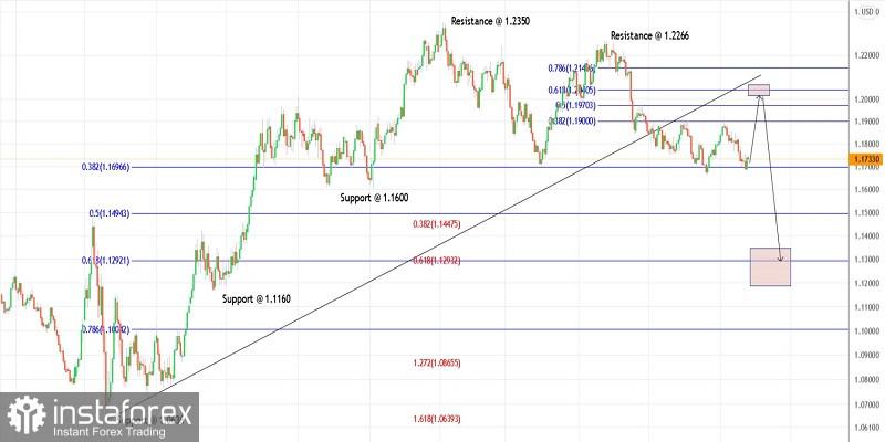 Trading plan for EURUSD for September 24, 2021