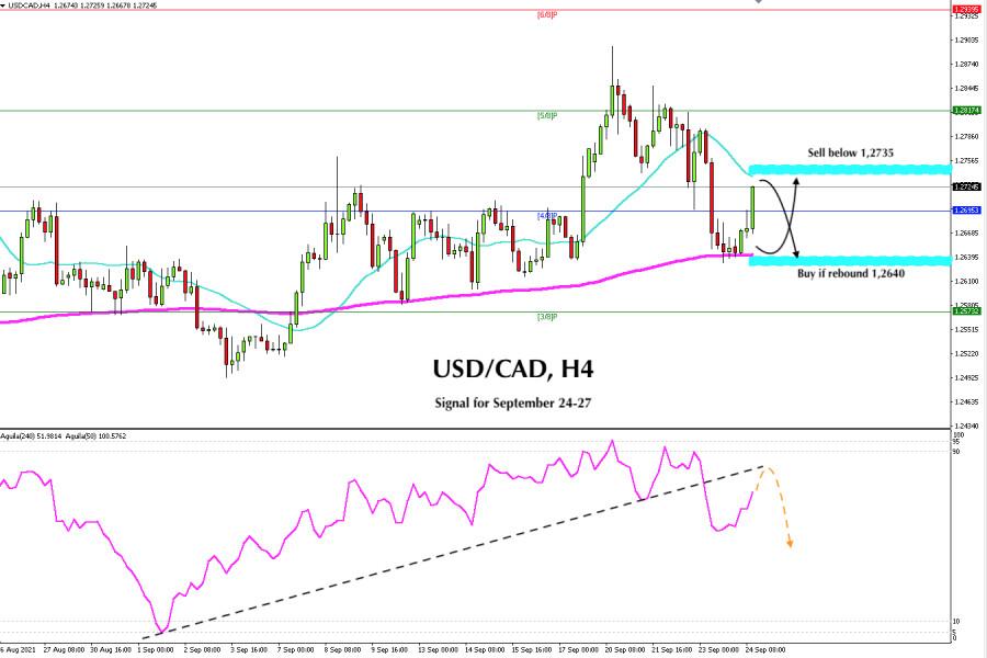 Trading Signal for USD/CAD for September 24 - 27 2021: Range…