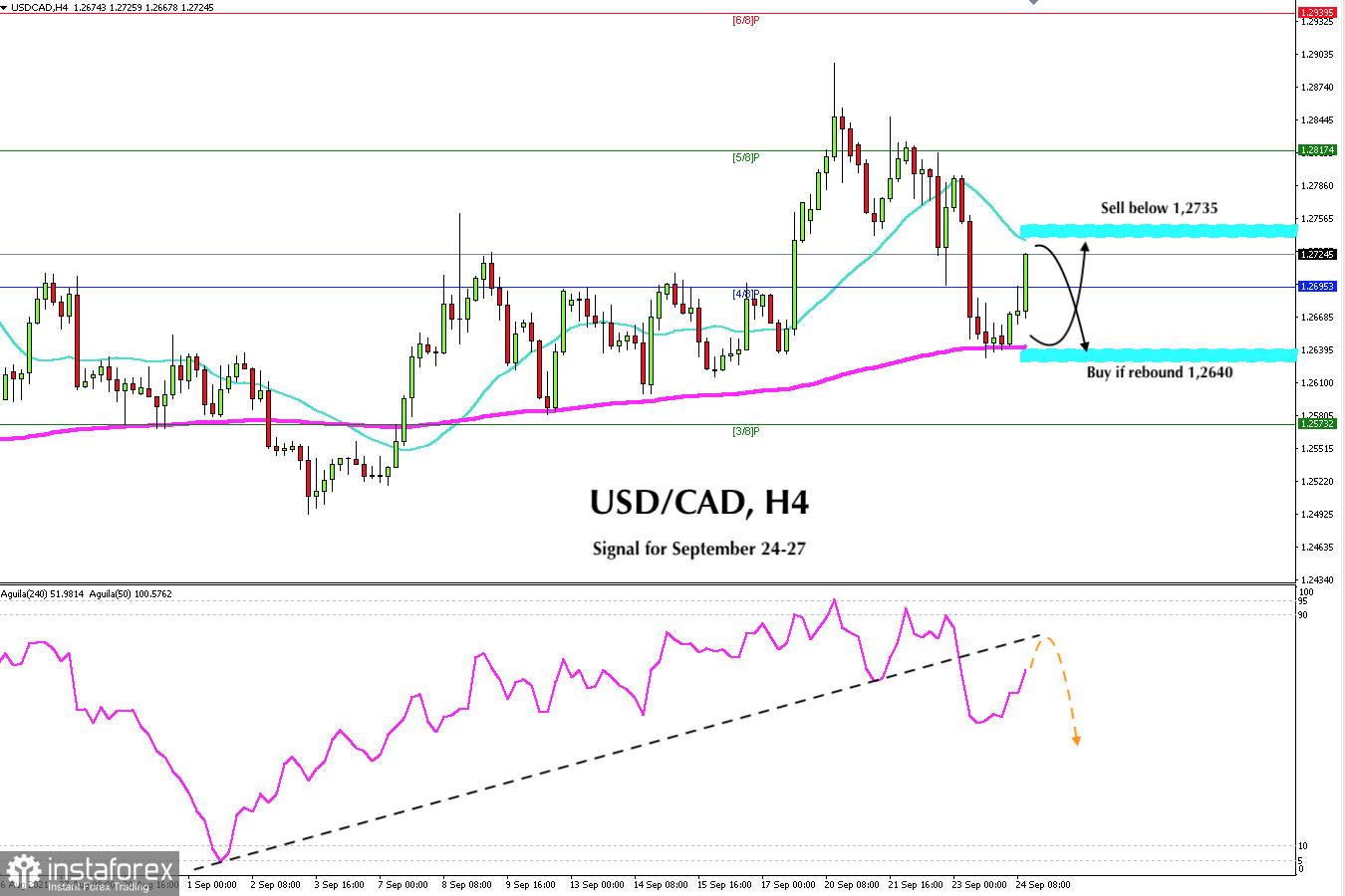 Trading Signal for USD/CAD for September 24 - 27, 2021: Range 1.2740(SMA 21) - 12640(EMA 200)