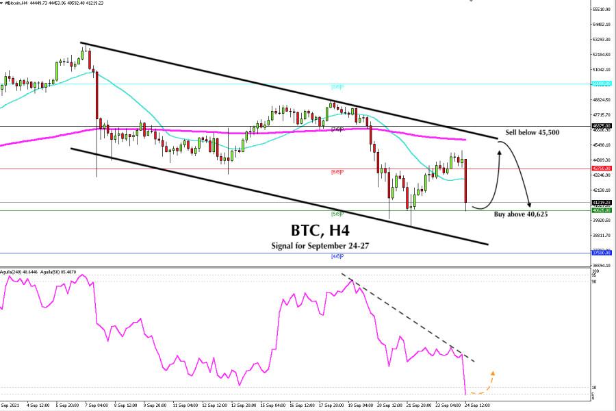 Trading Signal for BTC for September 24 - 27, 2021: Buy above $ 40,625 (5/8)