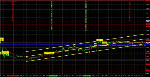Прогноз и торговые сигналы по EUR/USD на 24 сентября. Детальный разбор движения пары и торговых сделок. Рынки очень быстро «отошли» от заседания ФРС.