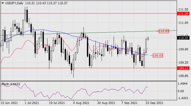 24 सितंबर, 2021 को USD/JPY के लिए पूर्वानुमान