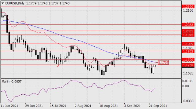 24 सितंबर, 2021 को EUR/USD के लिए पूर्वानुमान
