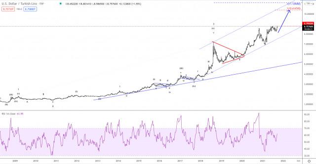 Elliott wave analysis of USD/TRY for September 24, 2021