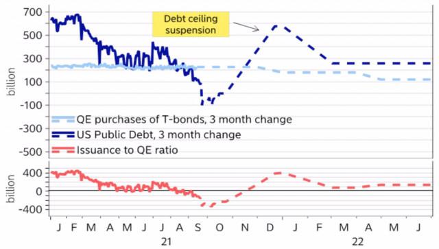 EUR/USD: Đô la đi vào chính trị