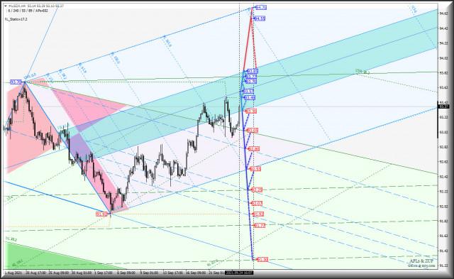Очередная попытка европейских валют победить US Dollar - USDX vs Euro & Great Britain Pound - h4. Комплексный анализ APLs & ZUP c 27 сентября 2021