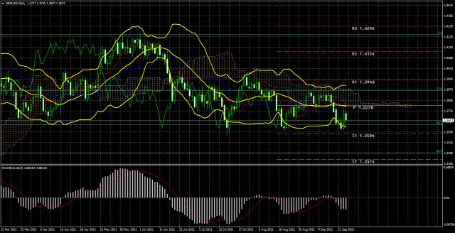 Торговый план по паре GBP/USD на неделю 27 сентября – 1 октября. Новый отчет COT (Commitments of Traders). Фунт стерлингов продолжает мучиться около 1,3600.
