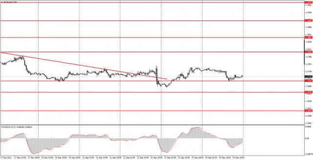 Как торговать валютную пару EUR/USD 27 сентября? Простые советы для новичков.