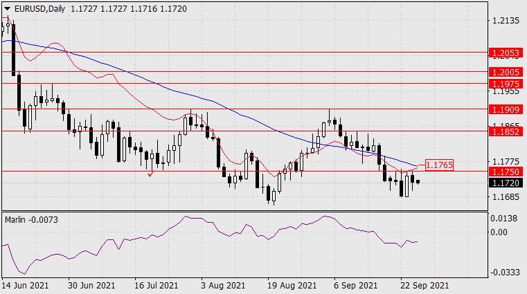 Forecast for EUR/USD on September 27, 2021