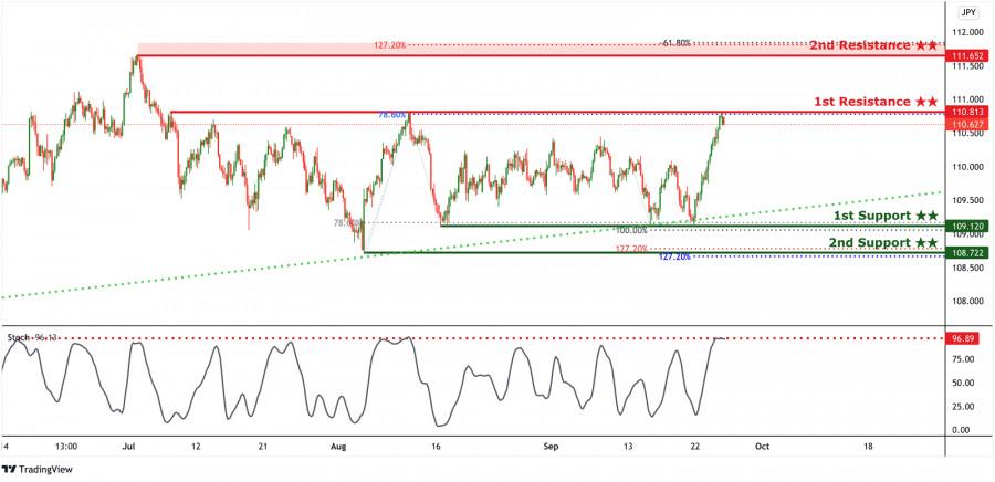 USDJPY short-term bearish drop | 27th Sep 2021