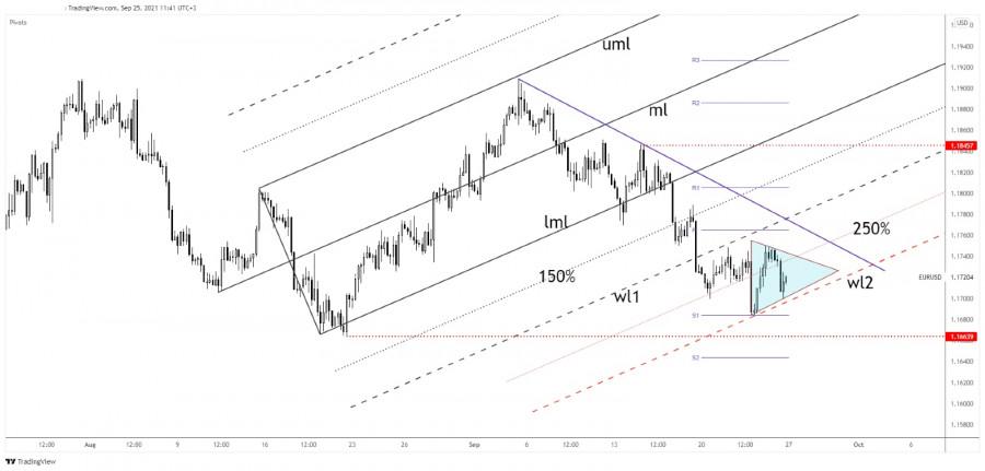 EUR/USD continuation pattern under development