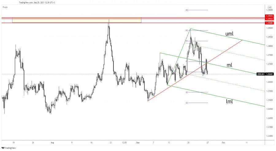 USD/CAD false breakout through confluence area, downside prevails
