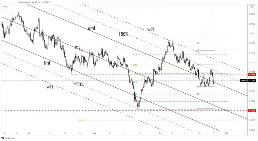 AUD/USD challenging buyers