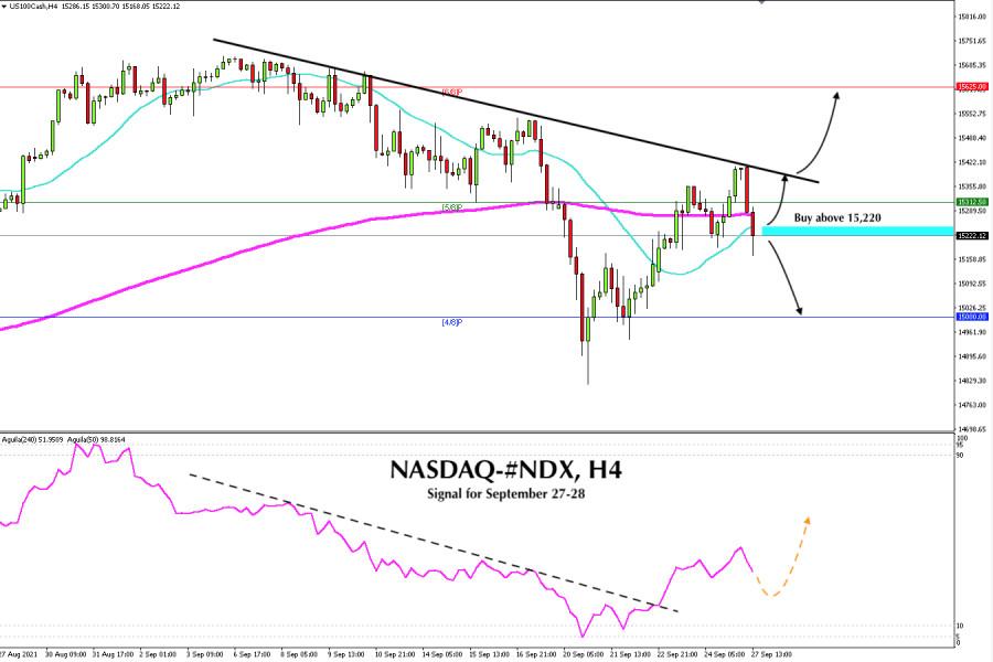 Trading Signal for NASDAQ 100, #NDX, for September 27 - 28, 2021: Buy above 15,200 (SMA 21)