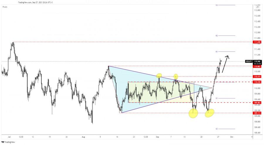 USD/JPY 111.65 level seen as target