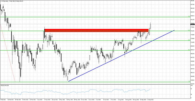 TSLA stock price breaks resistance