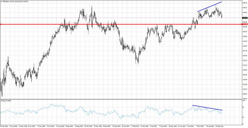 Reversal signals in PG stock price.