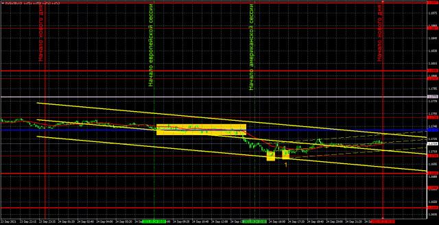 Прогноз и торговые сигналы по EUR/USD на 27 сентября. Детальный разбор движения пары и торговых сделок. Медведи продолжают оказывать давление на пару.