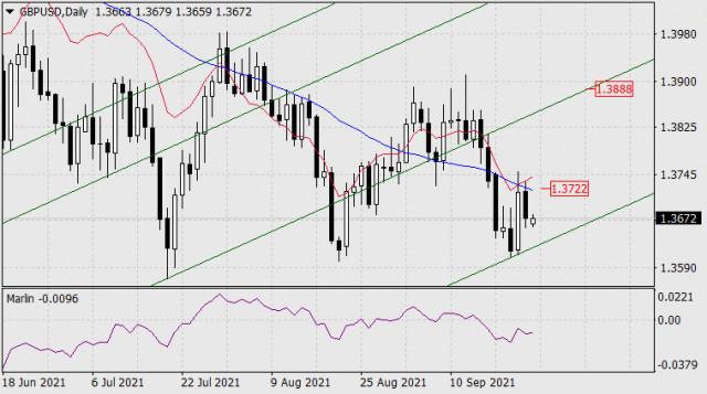 Forecast for GBP/USD on September 27, 2021