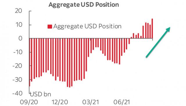 Laporan CFTC: Pelabur sedang bersiap untuk kitaran kenaikan dolar AS. Gambaran keseluruhan USD, EUR, dan GBP
