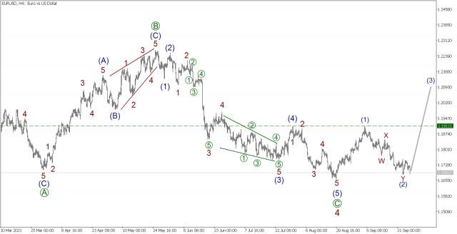 EUR/USD на 27 сентября. Удержатся ли быки на рынке? Прогноз по евродоллару на сегодня