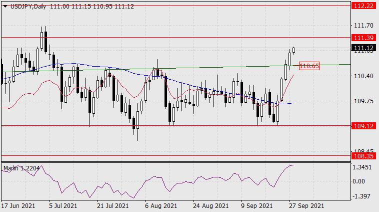 Forecast for USD/JPY on September 28, 2021