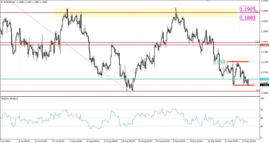 Горящий прогноз по EUR/USD от 28.09.2021
