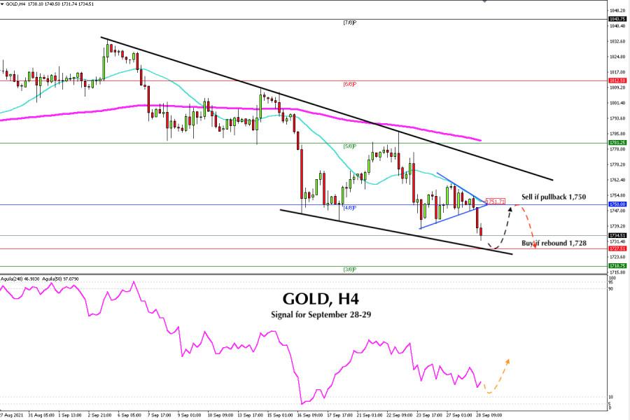 Trading Signal for GOLD for September 28 - 29 2021: Buy if…
