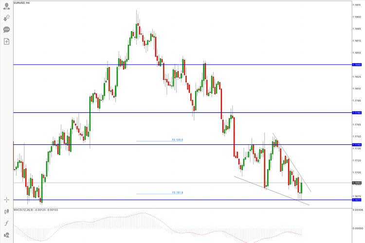 EUR/USD Hot Forecast on 28 September