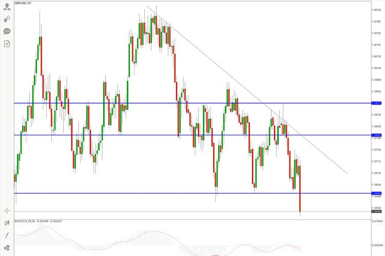 GBP/USD Hot Forecast on 28 September