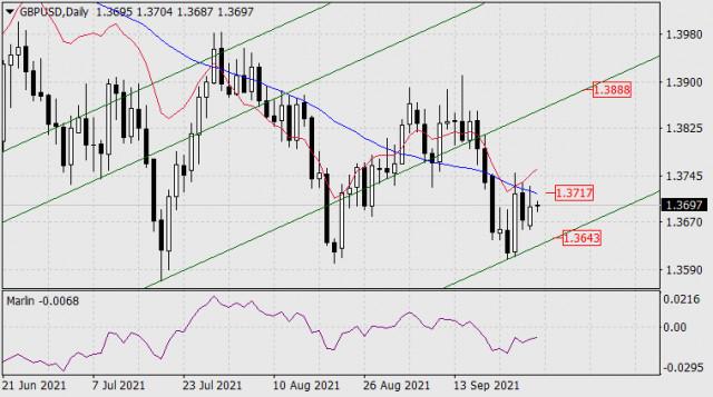 Forecast for GBP/USD on September 28, 2021