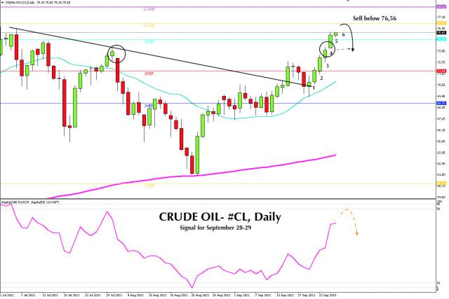 Sinyal Trading untuk CRUDE OIL - #CL untuk 28 - 29 September 2021: Jual di bawah 76,56 (+1/8)