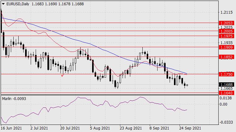 Forecast for EUR/USD on September 29, 2021