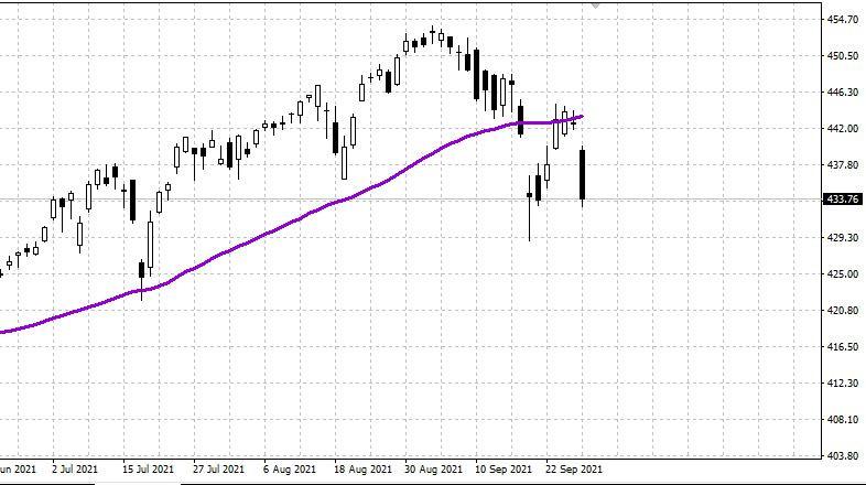 US stock market slumps