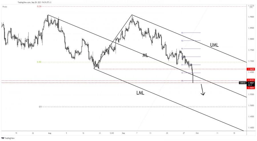 EUR/USD: how sharp could it drop?