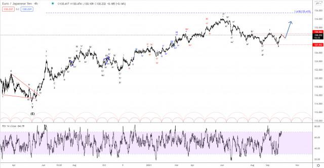 Elliott wave analysis of EUR/JPY for September 29, 2021