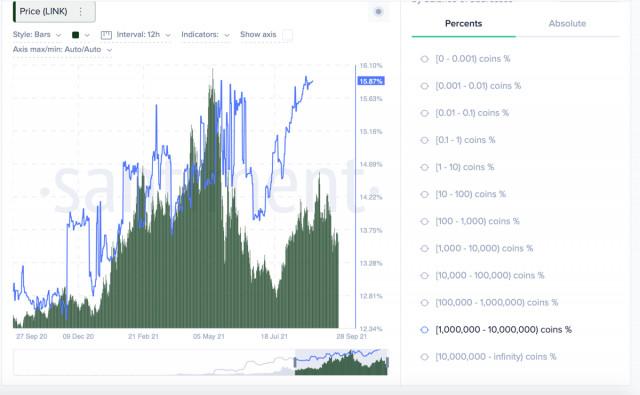 """""""Киты"""" скупили Chainlink на $1,45 миллиарда во время обвала рынка: ончейн и технический анализ перспективной пары LINK/USD"""