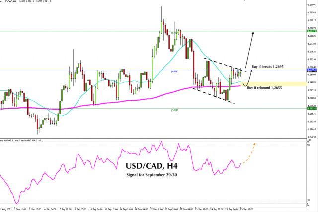 Señal de negociación para el USD/CAD del 29 al 30 de septiembre de 2021: compre en caso de ruptura por encima de 1,2695 (4/8)