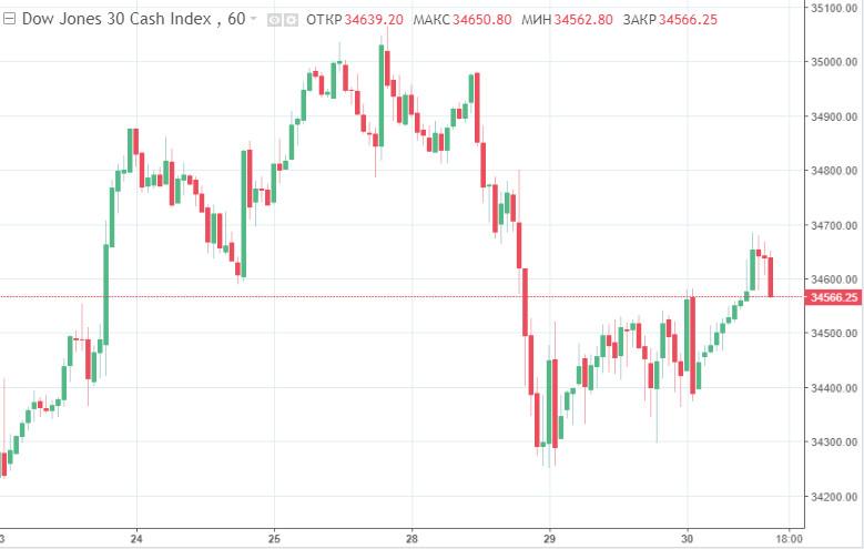 Dow Jones, S&P 500 и NASDAQ Composite рискуют завершить сентябрь эффектным минусом