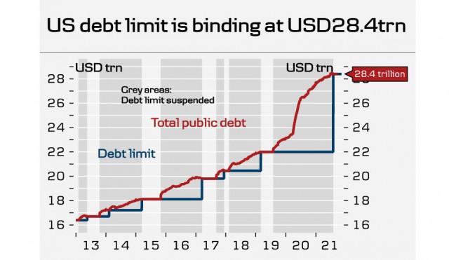 Senat Amerika akan mempertimbangkan RUU untuk meningkatkan pagu utang nasional. Dolar AS tetap menjadi favorit di pasar mata uang. Ikhtisar USD, CAD, dan JPY.